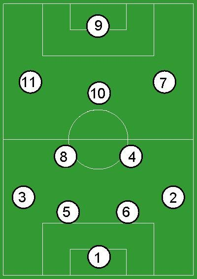 It's as easy as 4-2-3-1
