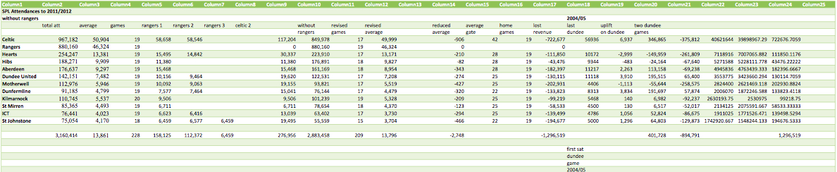 Average_Attendances_Ex_Rangers